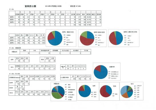 平成30年2月富岡西公園アンケート調査結果